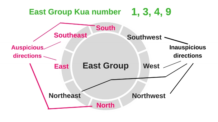 east group lucky directions.jpg