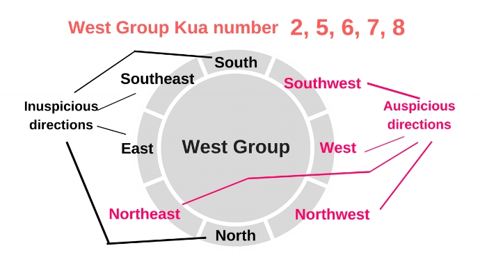 west group lucky directions.jpg