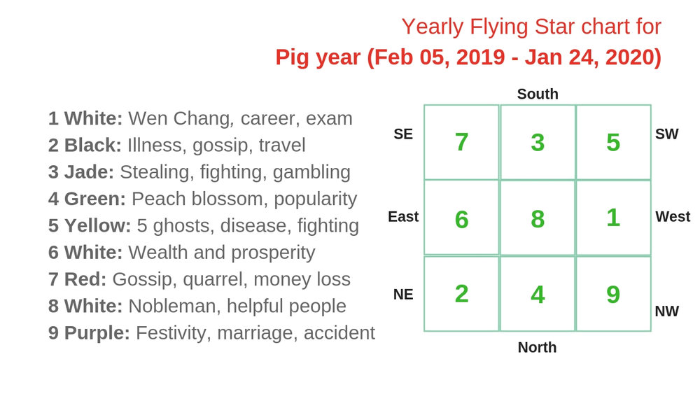 monthly flying star chart 2019 1.jpg