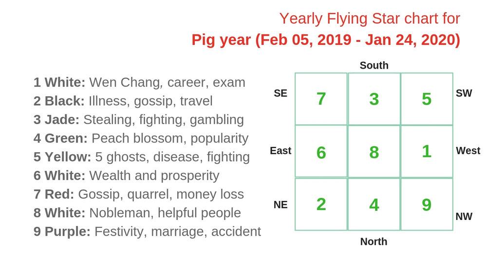monthly flying star chart 2019 1.jpg