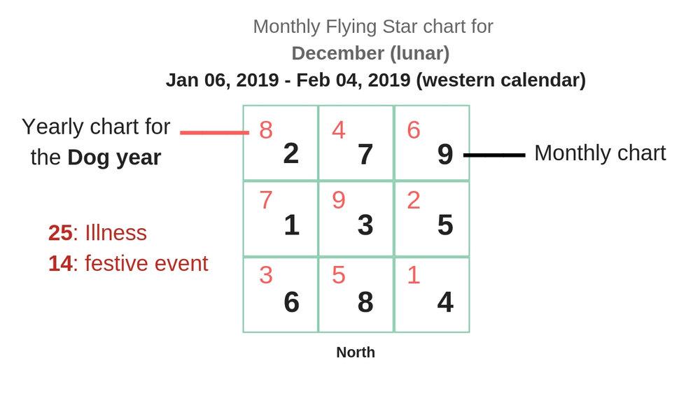 monthly flying star chart 2019 2.jpg