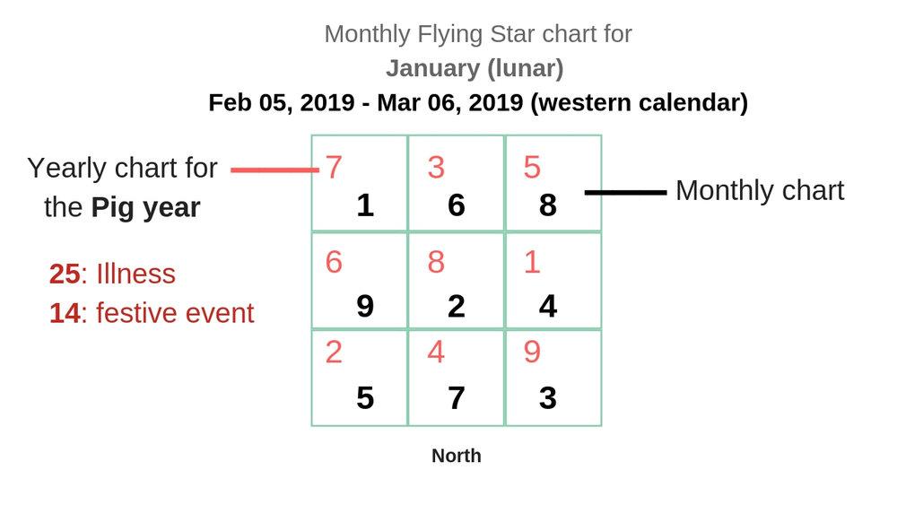 monthly flying star chart 2019 3.jpg