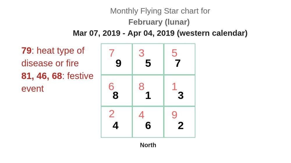 monthly flying star chart 2019 4.jpg