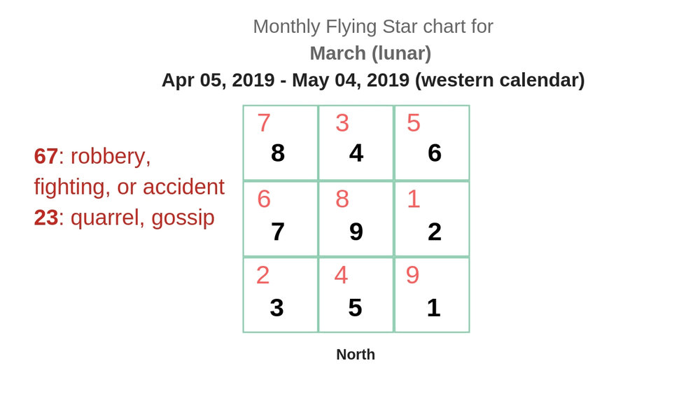 monthly flying star chart 2019 5.jpg