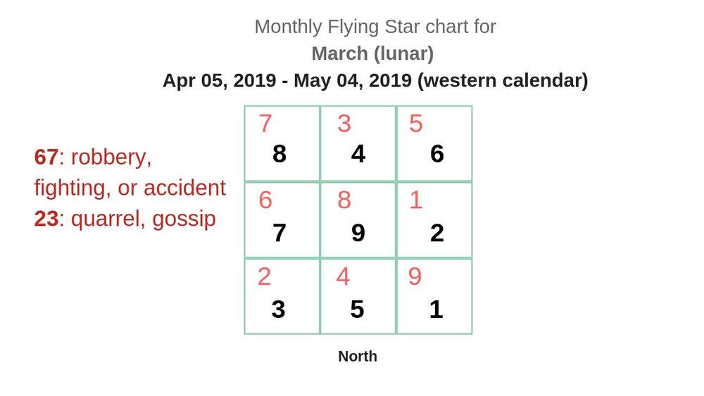 monthly flying star chart 2019 5.jpg