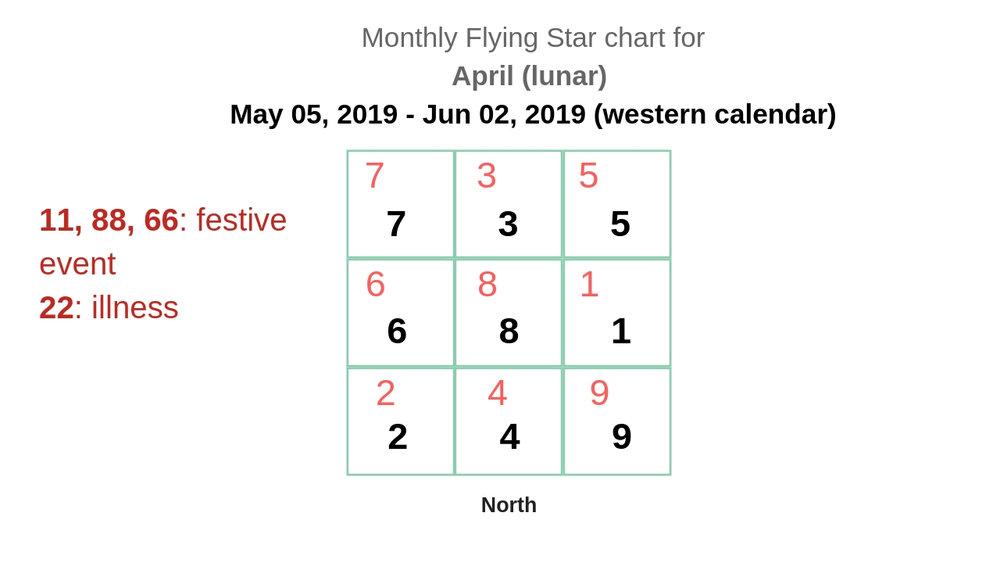 monthly flying star chart 2019 6.jpg