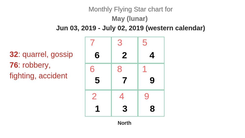 monthly flying star chart 2019 7.jpg