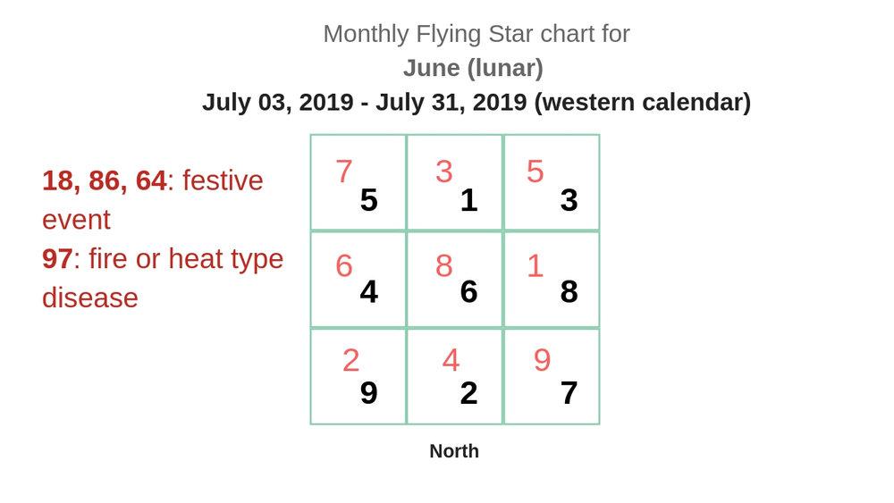 monthly flying star chart 2019 8.jpg