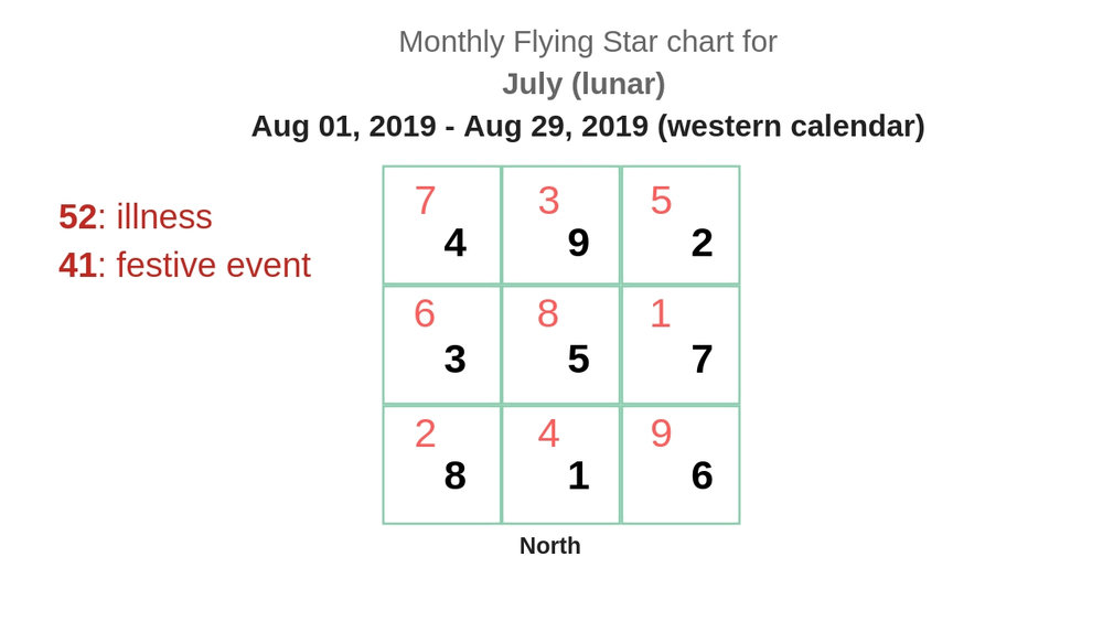 monthly flying star chart 2019 9.jpg