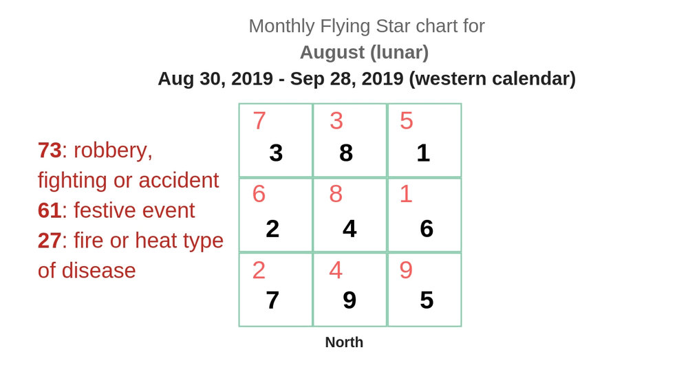 monthly flying star chart 2019 10.jpg