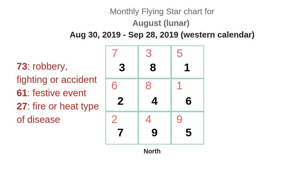 monthly flying star chart 2019 10.jpg