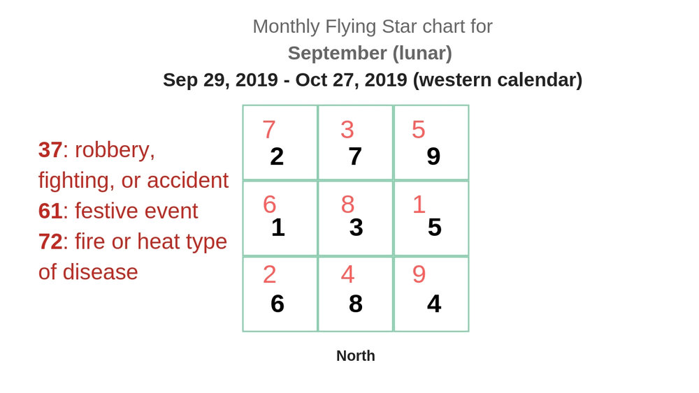 monthly flying star chart 2019 11.jpg