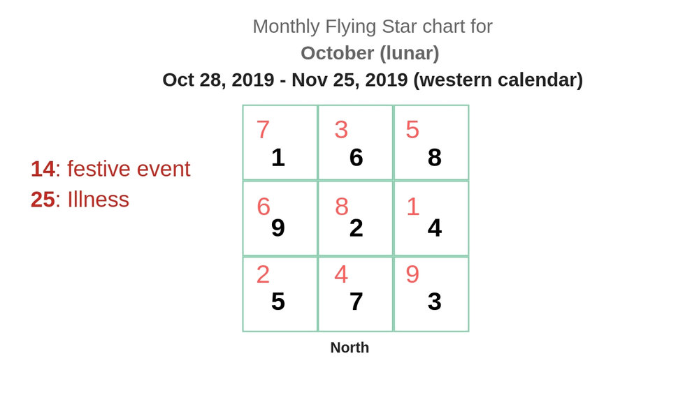 monthly flying star chart 2019 12.jpg