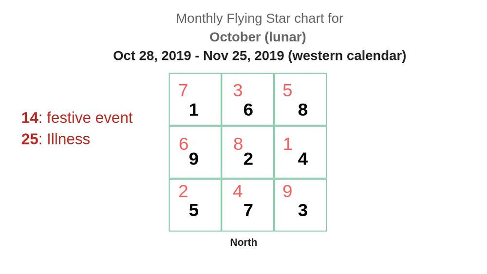 monthly flying star chart 2019 12.jpg