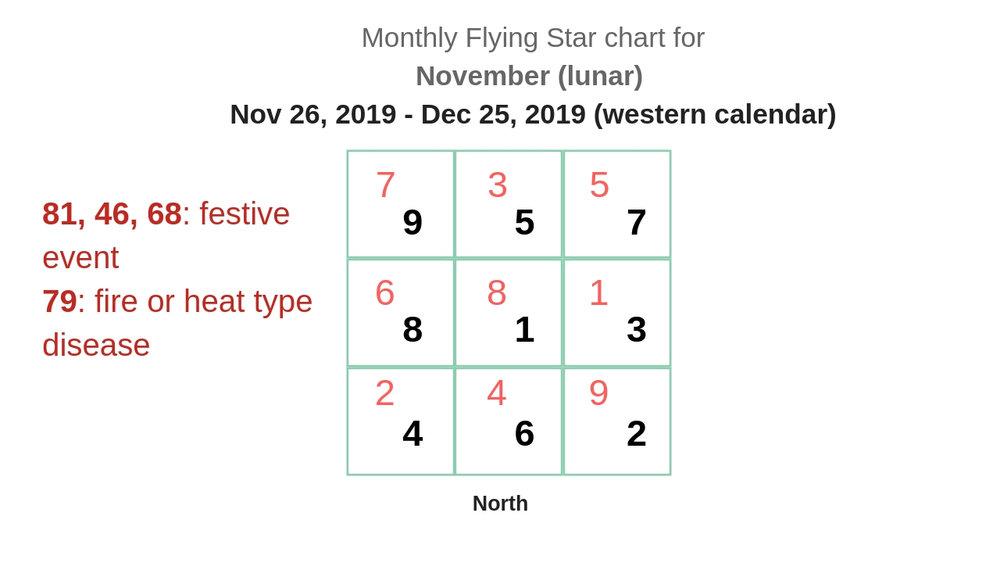 monthly flying star chart 2019 13 new.jpg