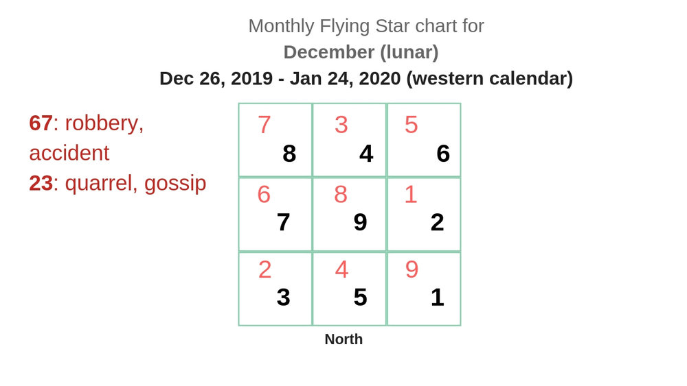 monthly flying star chart 2019 14 new.jpg