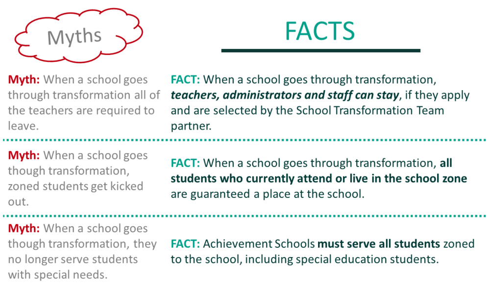 List of myths and facts about Achievement Schools.