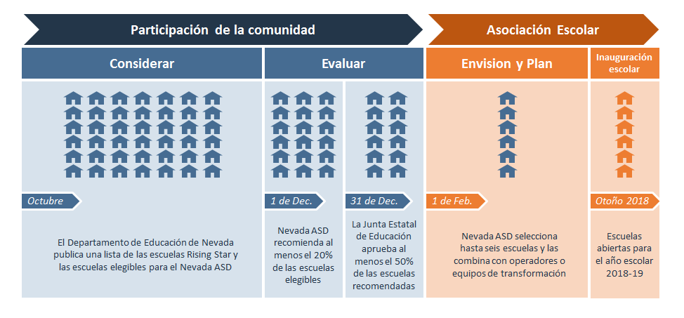 Spanish.School Selection Process.2017.10.26.PNG
