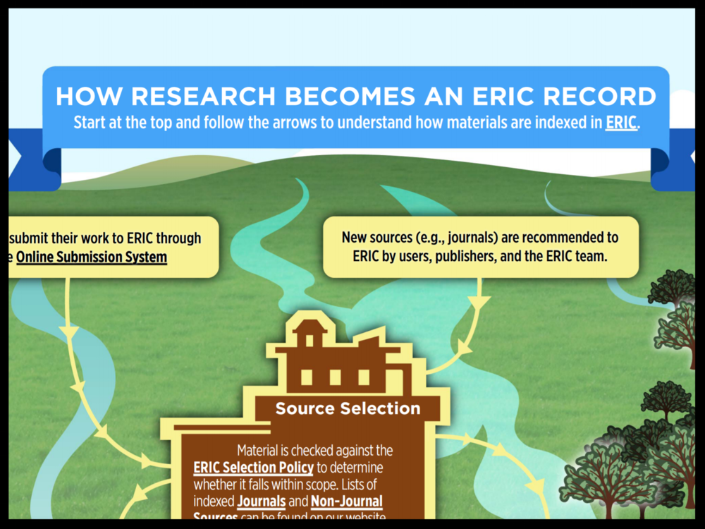 How Research Becomes an ERIC Record