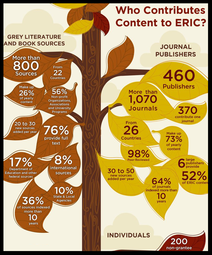 Who Contributes Content to ERIC?