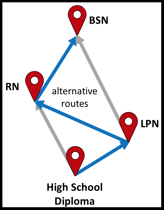 Figure 2. A pathways map can have multiple routes (which are also called routes on a street map). The route in blue represents one of many education/career possibilities in nursing.