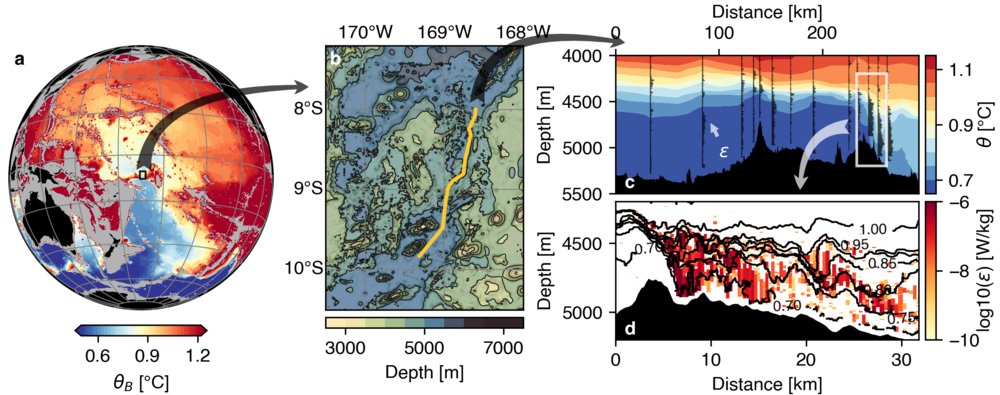 Figure 1: Abyssal flow through the Samoan Passage (left, black rectangle) as a choke point for the Pacific Overturning Circulation. Measurements of the flow through the main channel (center) show elevated turbulent mixing at two sills (upper right, black profiles) with the coldest deep water completely mixed away (upper right, color). Highly resolved towyo measurements at the second sill show details of turbulent mixing (lower right, color) and lee waves visible in the temperature field (lower right, black)