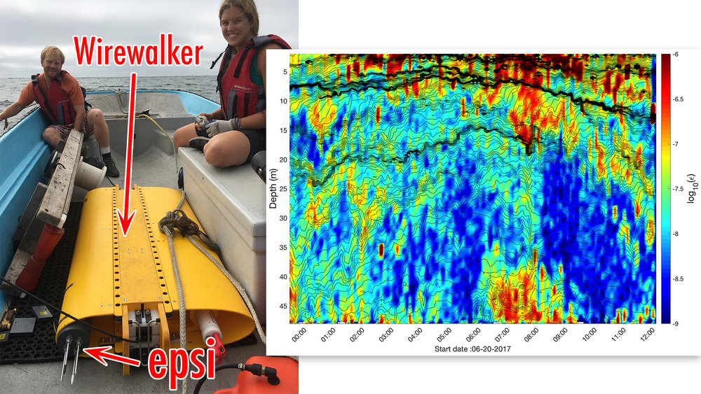 Figure 3: (left): the epsilometer being deployed on a Wirewalker off La Jolla, CA.  (Right): Turbulence measured with the epsilometer's shear probes. The wirewalker's rapid sampling (profiles about every 3-4 minutes) allow resolution of history of some turbulent events.