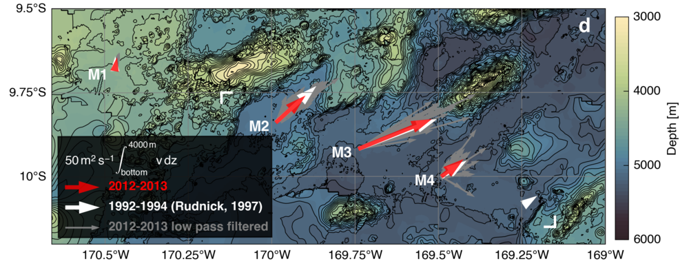 Depth-integrated velocities from our long term mooring array (red arrows) deployed at the exact same location as moorings in the early 1990s (white arrows, Rudnick, 1997)