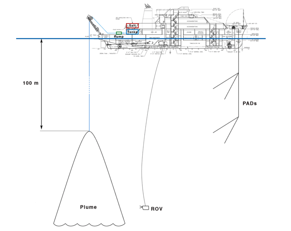 Schematic of the experiment. Water drawn from the ocean is mixed with hyper-saline (or sediment-laden) water prepared on board the vessel, and the mixture is pumped back into the ocean as a plume at depths in the range 25-100m. The evolution and steady-state nature of the plume is monitored using PADs acoustic technology mounted on the fore of the vessel and ROV technology. 24 tons of salt need to be stored on the vessel, and there will be two ~20m3 storage containers as reservoirs for hyper- saline water. The plume hose, ROV umbilical, and PADS will all be in the water between 25-125 m depth at the same time; careful coordination and ship handling will be required.