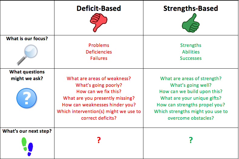 Chart created as part of the Empowered Teaching course, Drew E. Schwartz