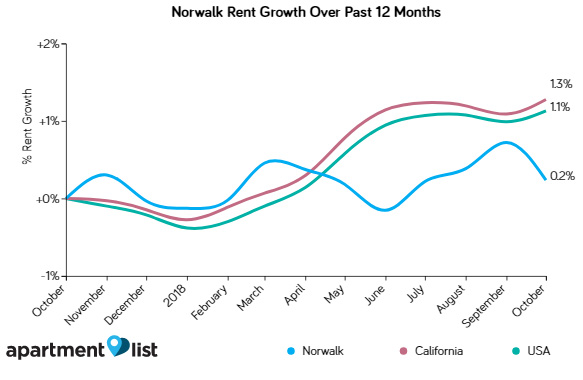 norwalk rental chart.jpg