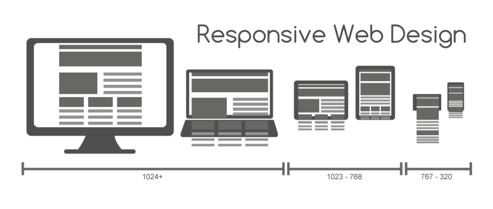 Image result for un responsive sites