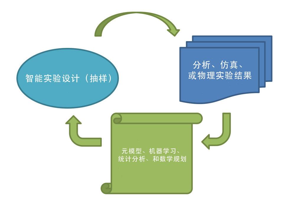 绿洲优化算法的一般流程