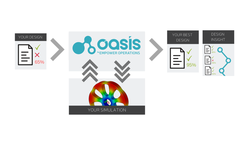 Optimization MDO, Simulation-based optimization, Simulation-based design, ANSYS, CAD, CAE, FEA, Rapid Iteration, Design Exploration, Design of Experiments, Simulation software, Multi-disciplinary design, Engineering