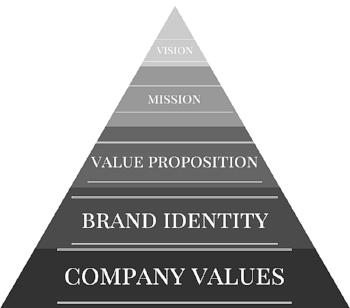 FGC Brand Pyramid