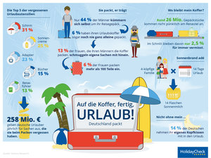 Infografik (c) HolidayCheck