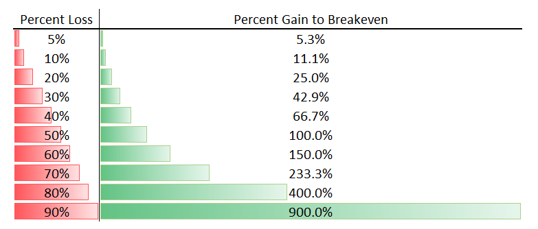 PERCENT LOSS and Percent Gain Required to Get Back TO Breakeven