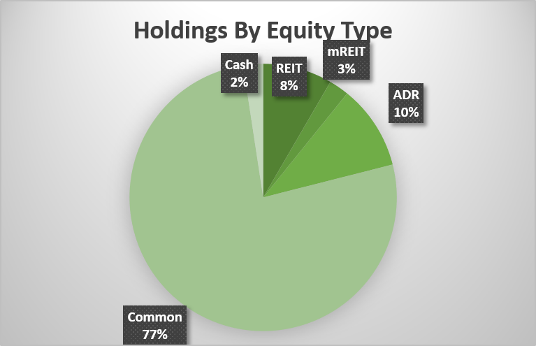 aLPHAMONT mODEL pORTFOLIO Holdings By Equity Type aS OF December 31, 2017