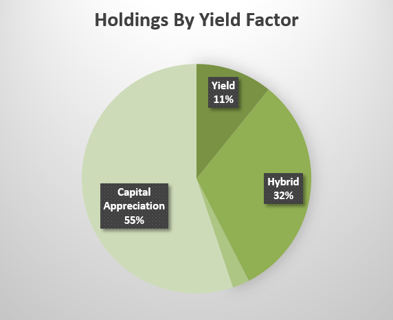 Alphamont MODEL Holdings By Yield Factor As Of December 31, 2017