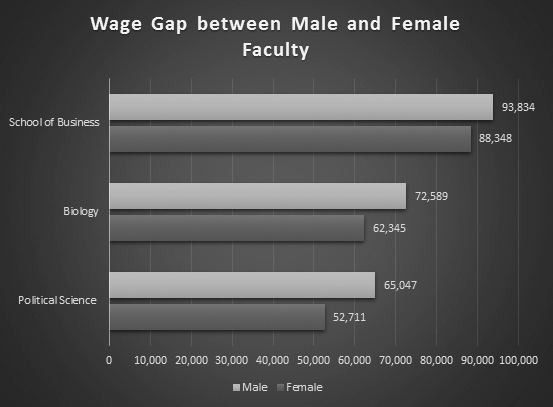 A graph (pictured above) compares the average female to male wages on campus between the biology, business and political science departments. Data from a public records request to the New York State Comptroller's Office shows that women typically make less than men in various departments across campus, despite holding similar job positions and qualifications (Kara Burke/assoc. news editor).