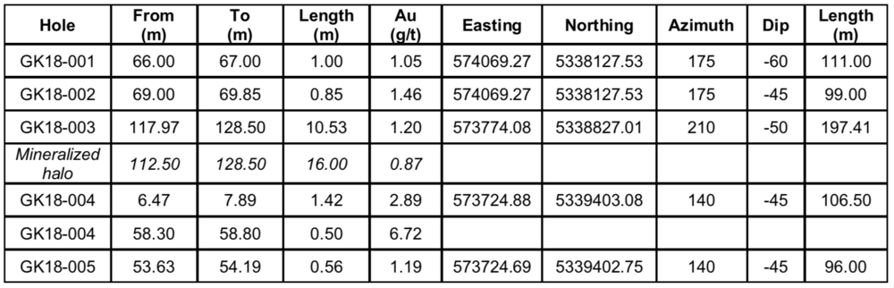 Table 1. Selected intercepts from the Phase I drill program