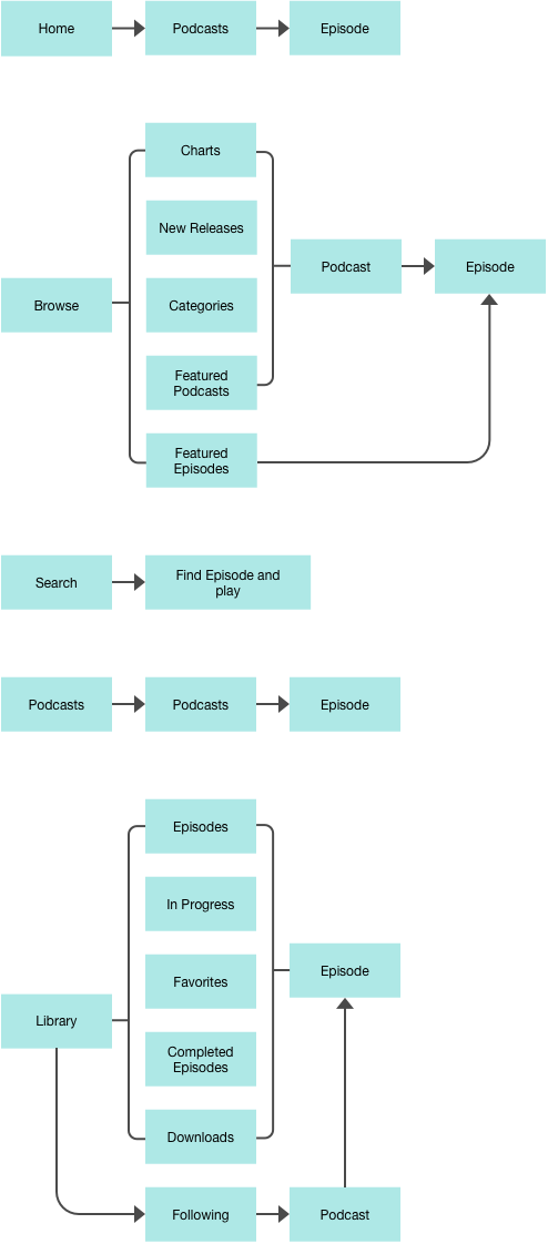 Listen to Podcasts User Flow.png