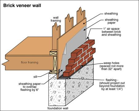 Brick-Veneer-Wall.jpg