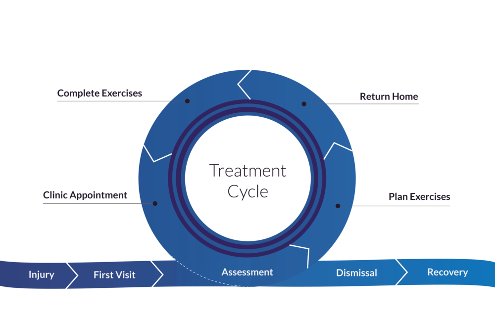 Expected patient journey following one treatment cycle, then recovery.
