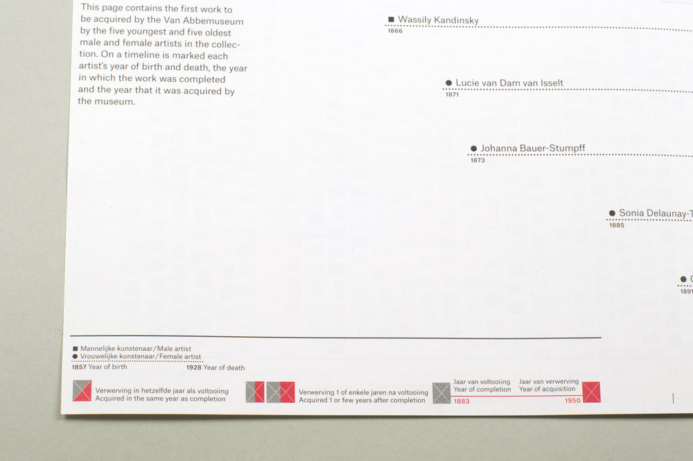 Museum Collection Index detail – Hanae Shimizu / Collaboration with Studio Joost Grootens