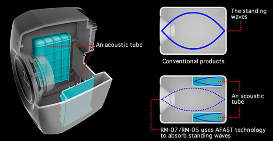 De akustiskt avstämda kaviteterna i högtalarlådan hjälper till att minimera uppkomsten av oönskade resonanser.