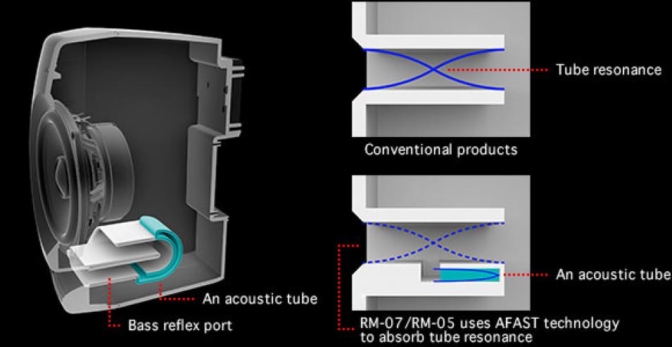 Den unika basreflexporten bidrar till att skapa en dynamisk basåtergivning utan märkbara resonanser.