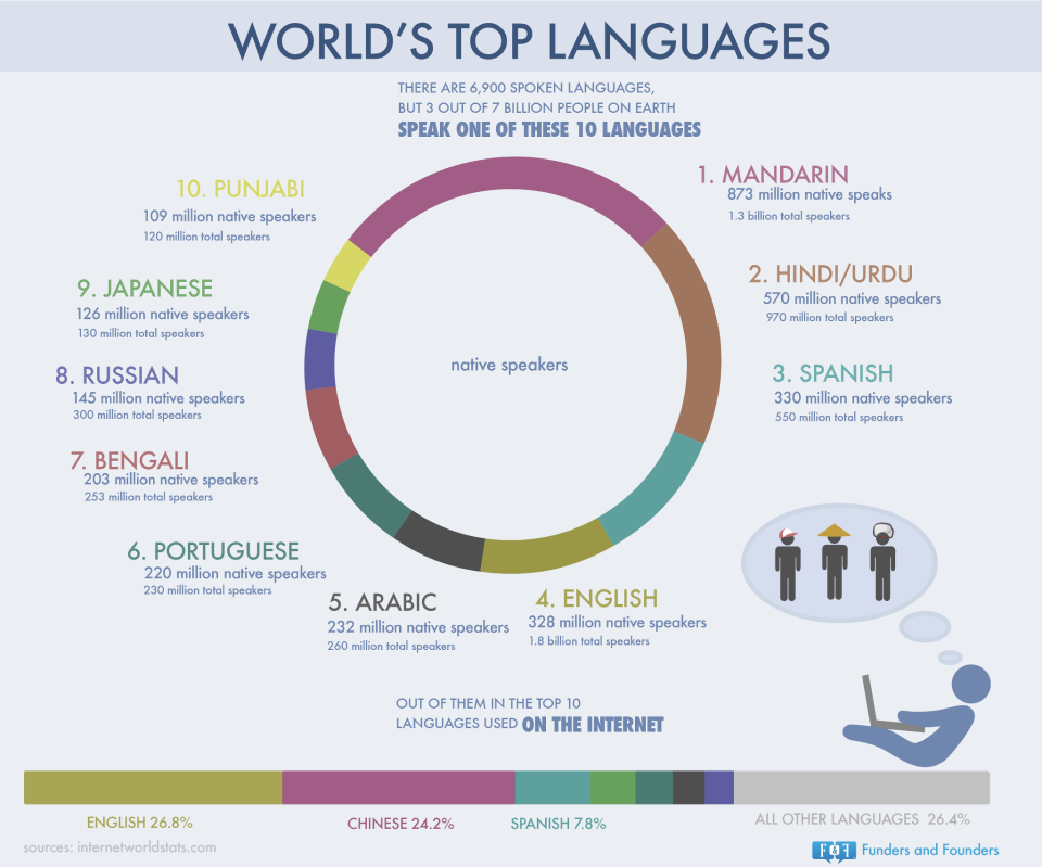 The Languages You Need To Think About in the Future