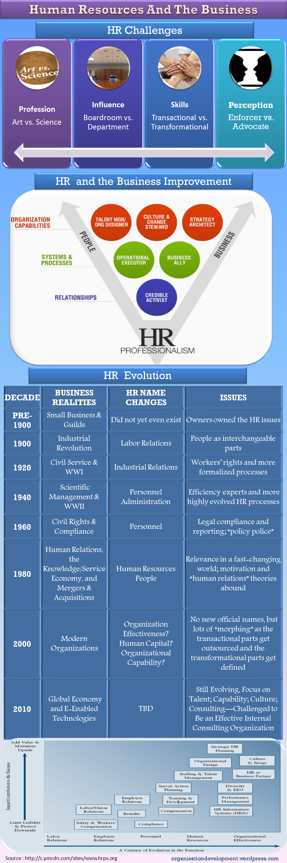 Evolution HR