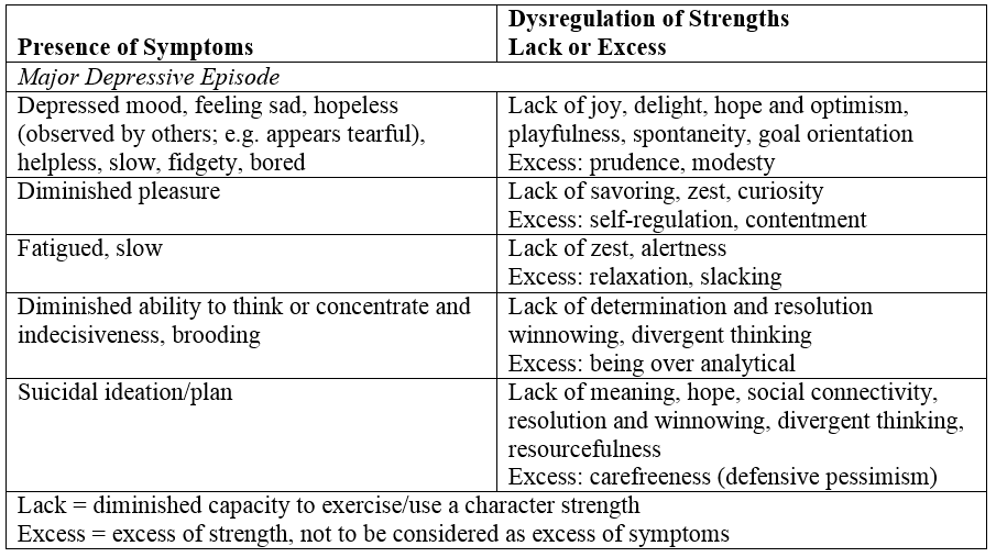 Table 2.   The dysregulation of strengths in the mood disorder Major Depressive Episode.  (Rashid, 2015, p. 526)